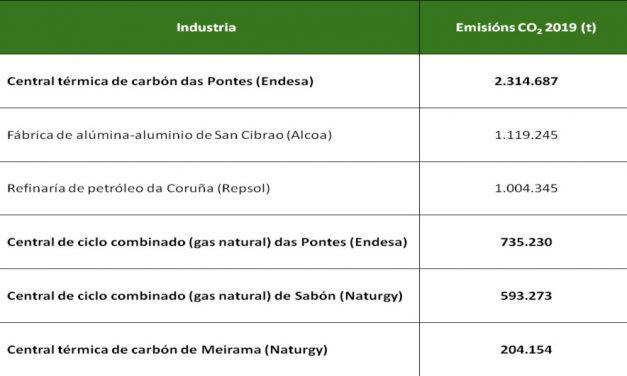 As emisións de CO2 das centrais de carbón galegas diminuíron o 75,2% en 2019.